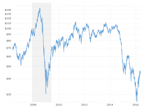 Energy Commodity Charts and Data | MacroTrends